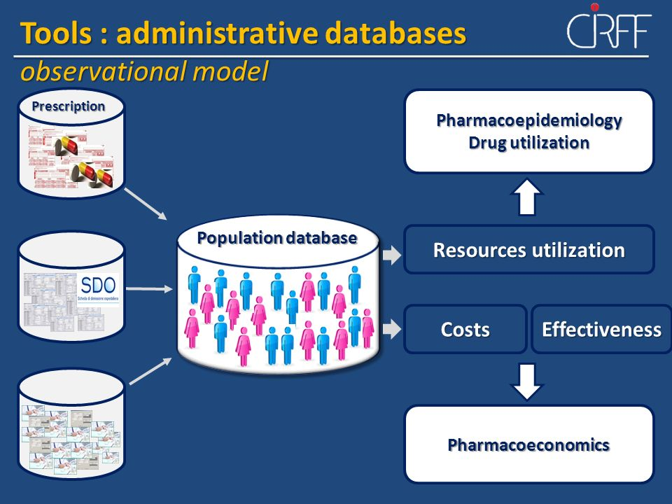 Pharmacoepidemiology Resources utilization