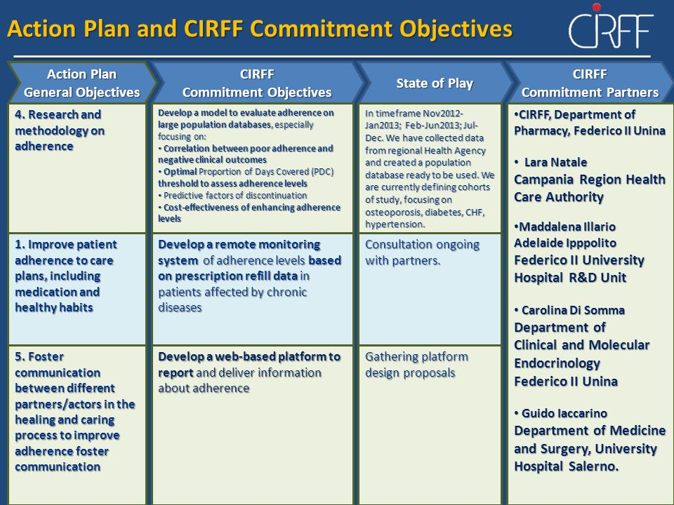 Commitment Objectives