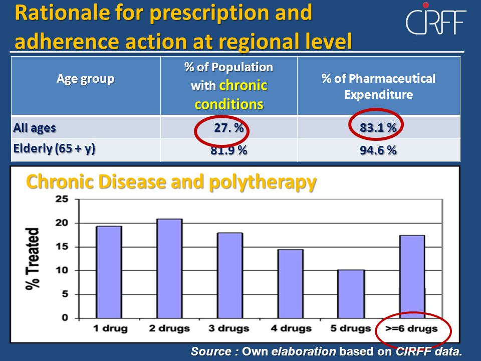 with chronic conditions % of Pharmaceutical Expenditure