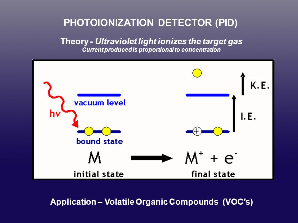 Pid Lamp Ionization Potential Using Pids In Confined
