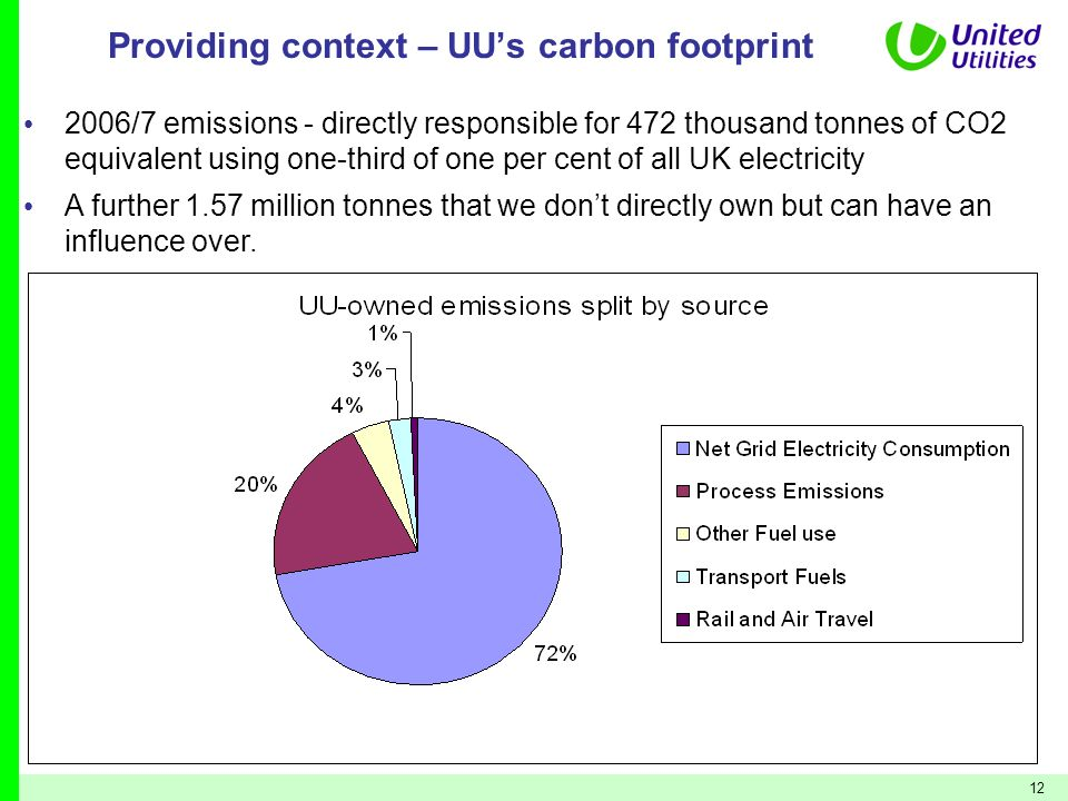 Providing context – UU's carbon footprint