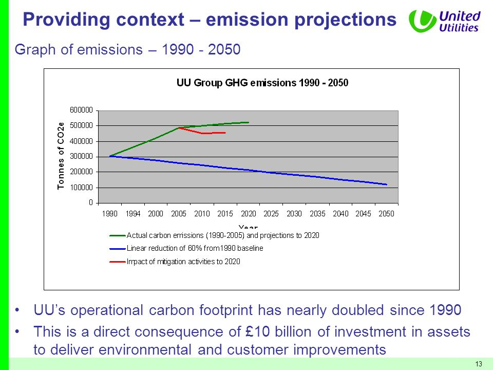 Providing context – emission projections