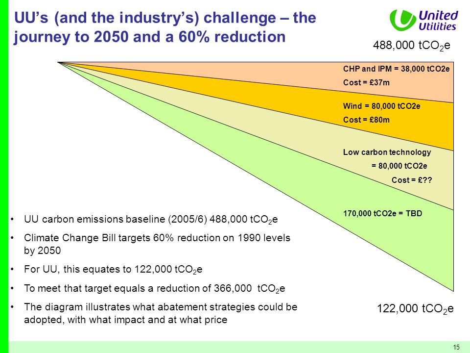 UU's (and the industry's) challenge – the journey to 2050 and a 60% reduction