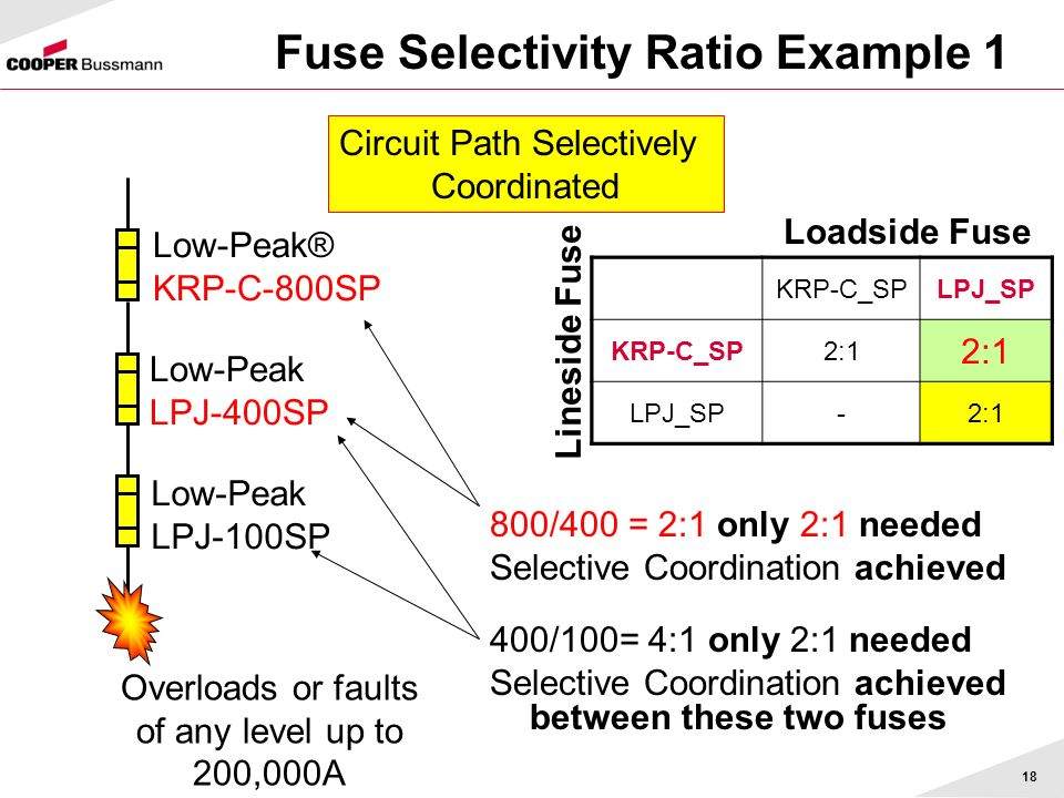 Fuse Selectivity Ratio Example 1