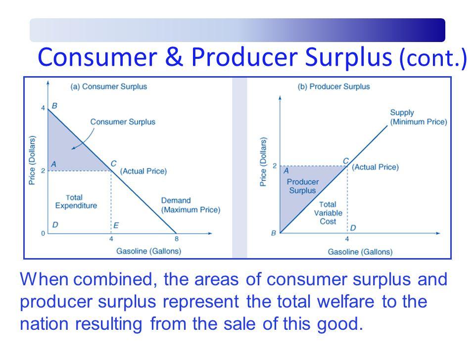 Consumer & Producer Surplus (cont.)