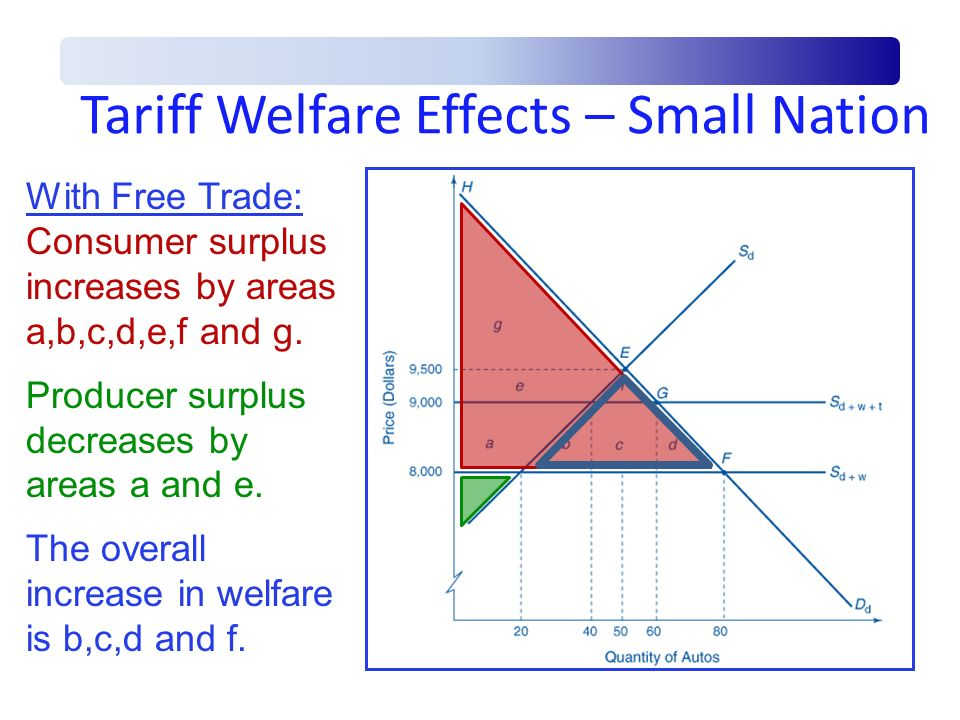 Tariff Welfare Effects – Small Nation