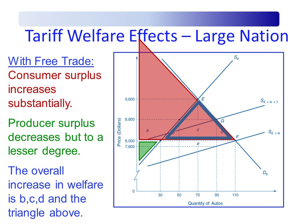 Tariff Welfare Effects – Large Nation