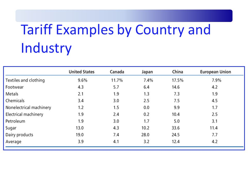 Tariff Examples by Country and Industry