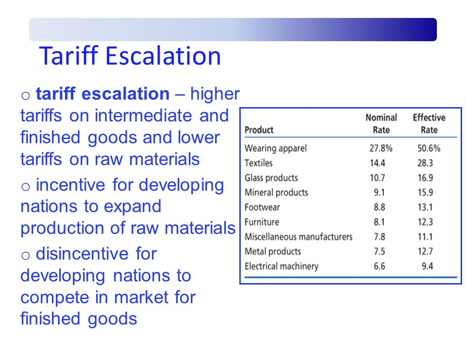 Tariff Escalation tariff escalation – higher tariffs on intermediate and finished goods and lower tariffs on raw materials.