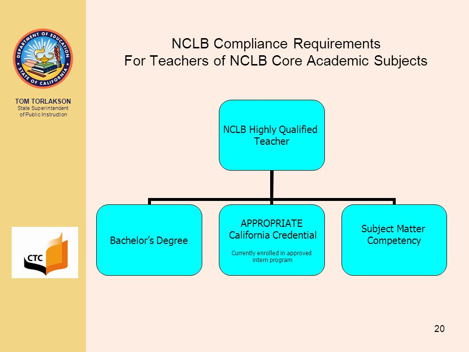 NCLB Compliance Requirements For Teachers of NCLB Core Academic Subjects