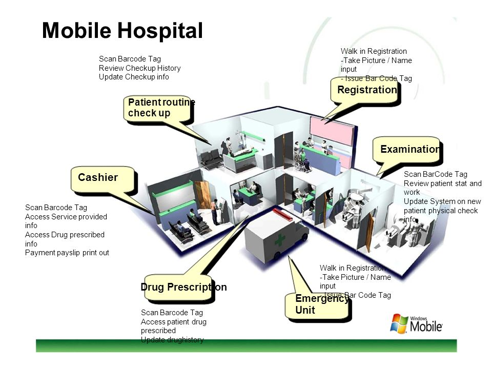 Mobile Hospital Cashier Registration Examination Drug Prescription