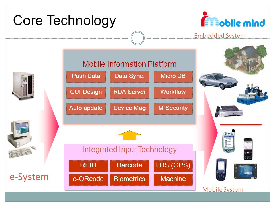 Core Technology e-System Mobile Information Platform