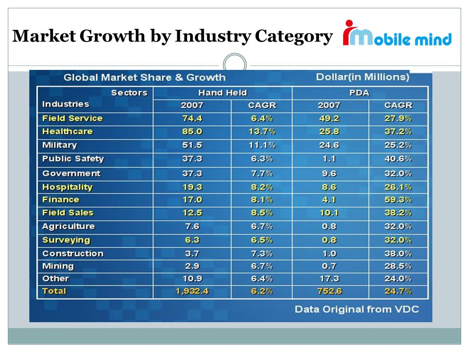 Market Growth by Industry Category