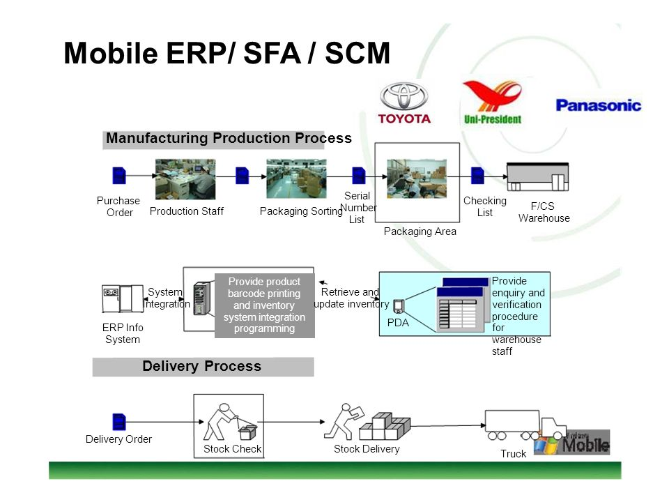 Mobile ERP/ SFA / SCM Manufacturing Production Process