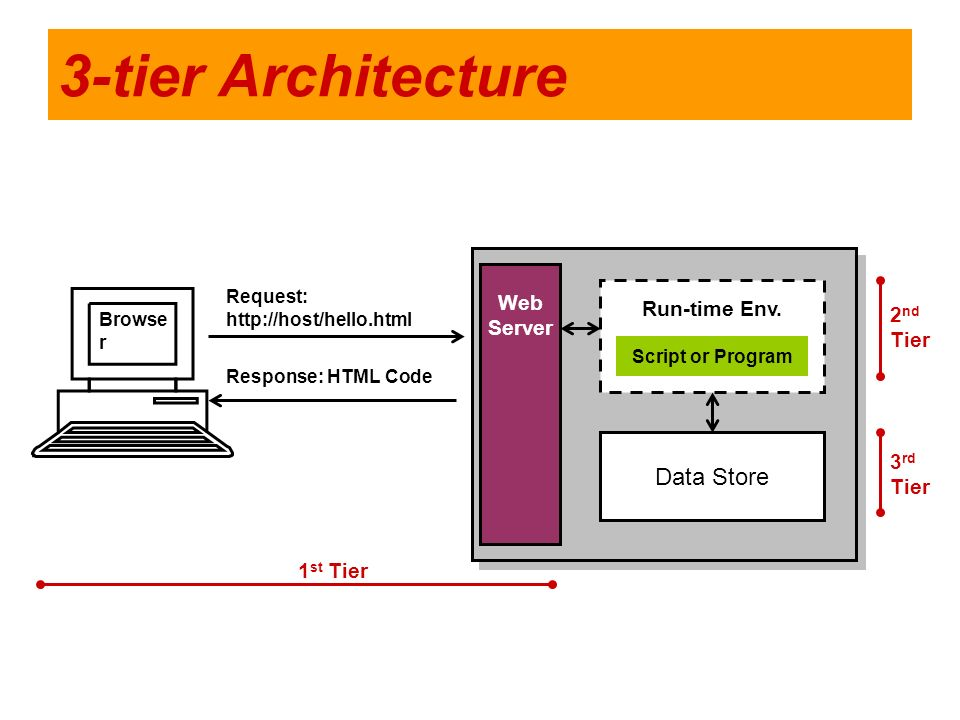 3-tier Architecture Data Store Web Server Run-time Env. 2nd Tier