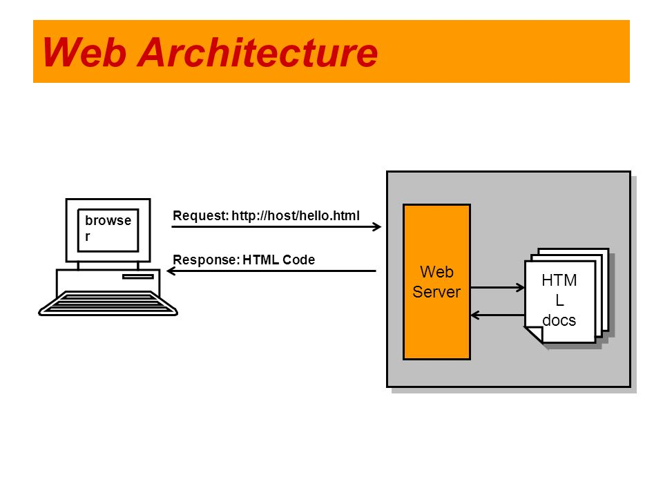 Web Architecture Web Server HTML docs browser