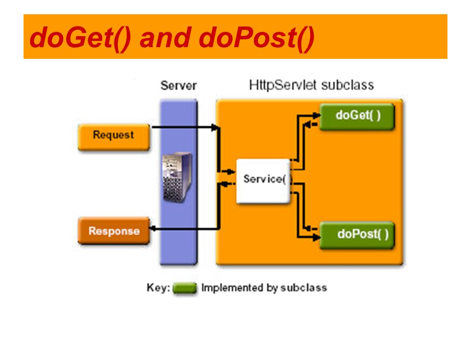 doGet() and doPost()