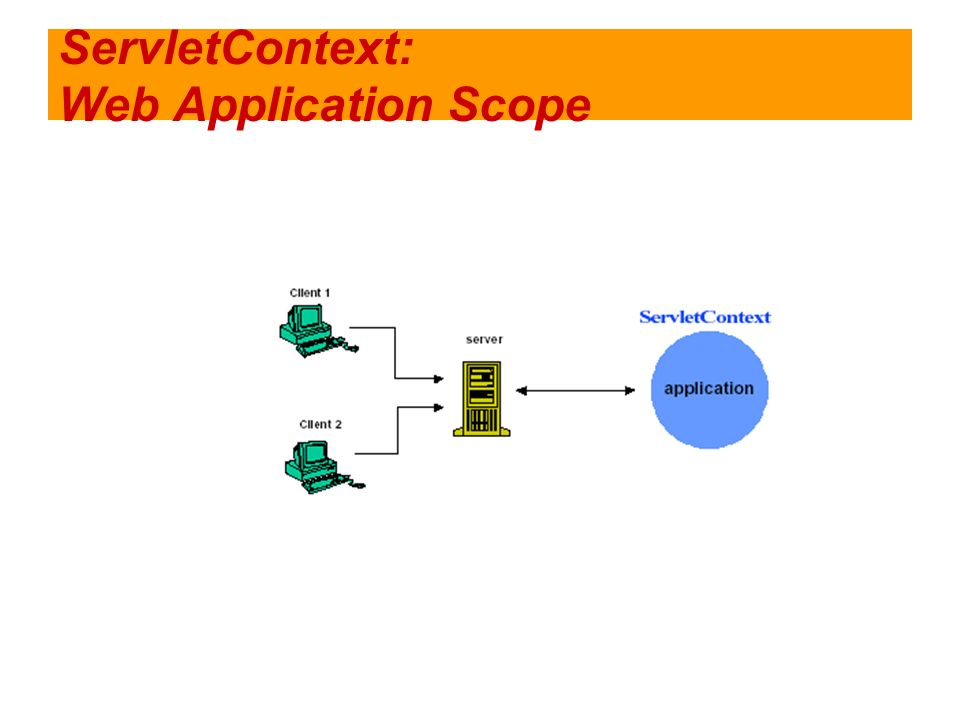ServletContext: Web Application Scope