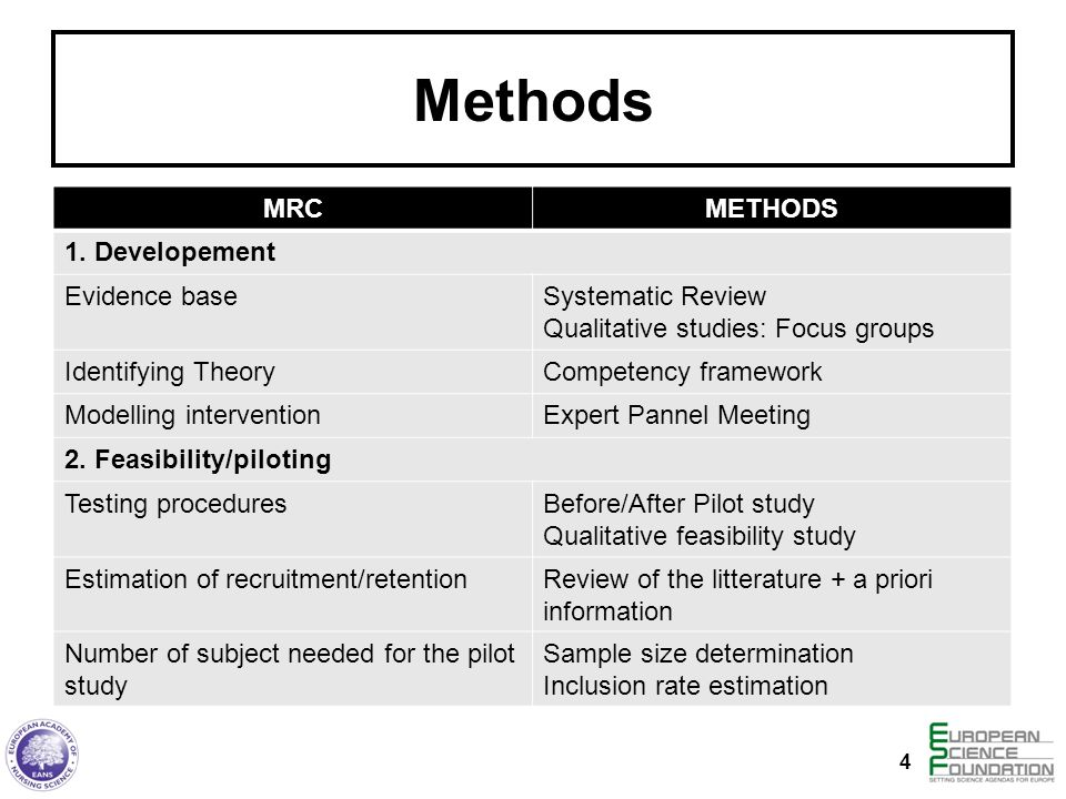 Methods MRC METHODS 1. Developement Evidence base Systematic Review