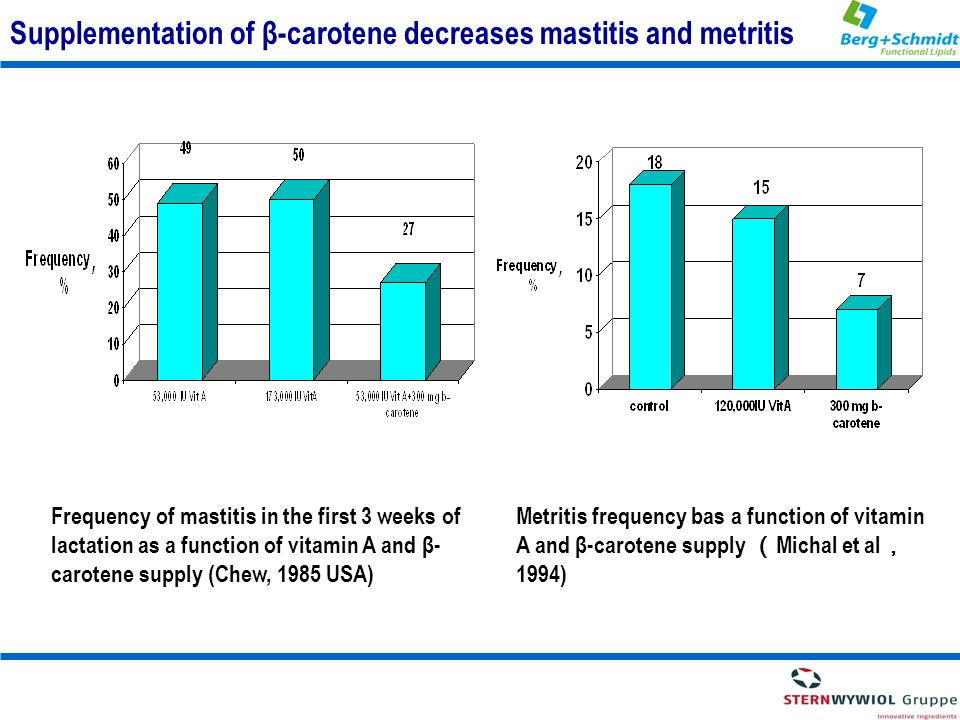 Supplementation of β-carotene decreases mastitis and metritis