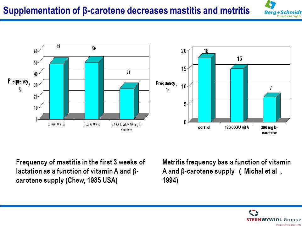 Supplementation of β-carotene decreases mastitis and metritis