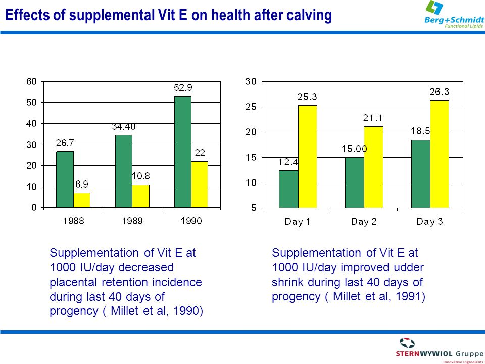 Effects of supplemental Vit E on health after calving