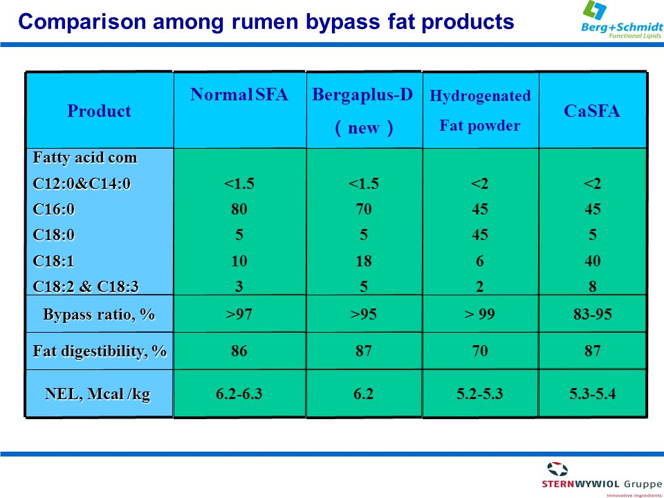 Comparison among rumen bypass fat products