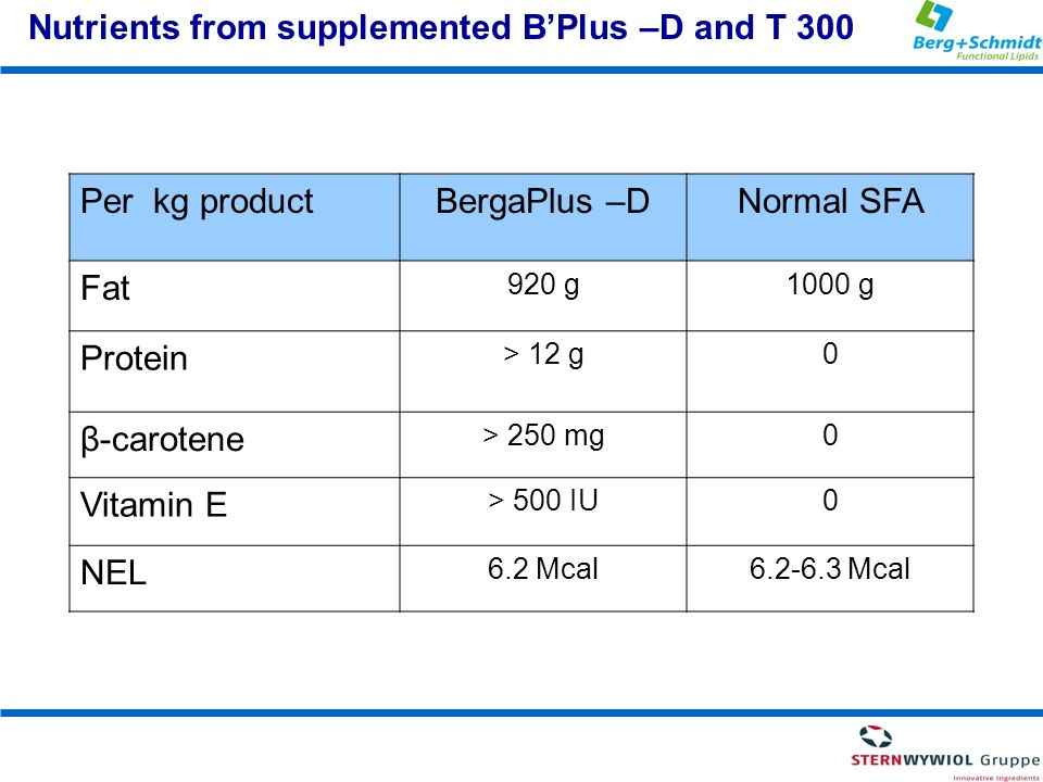 Nutrients from supplemented B'Plus –D and T 300