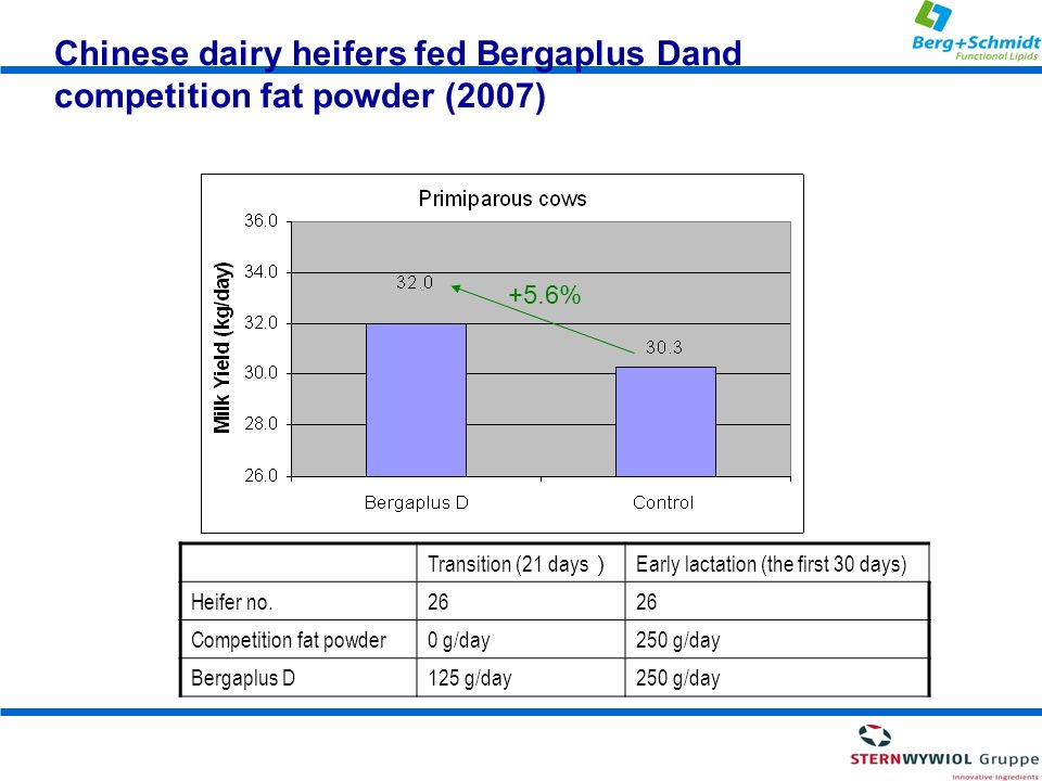 Chinese dairy heifers fed Bergaplus Dand competition fat powder (2007)
