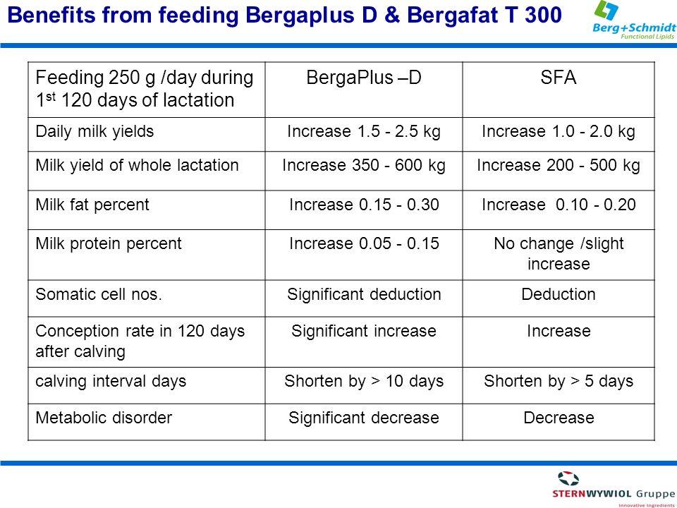 Benefits from feeding Bergaplus D & Bergafat T 300