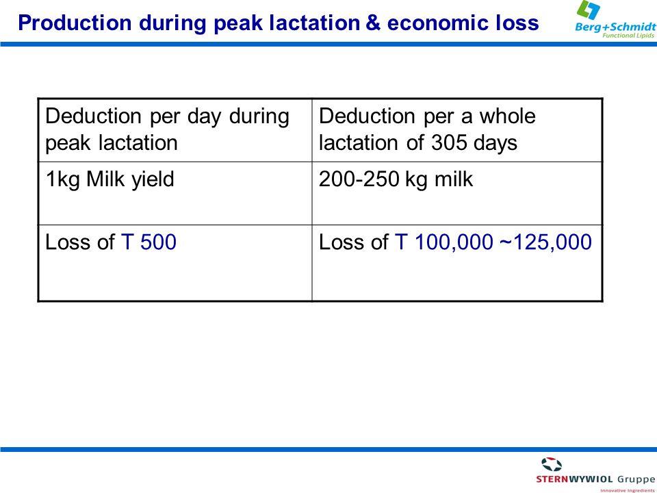 Production during peak lactation & economic loss