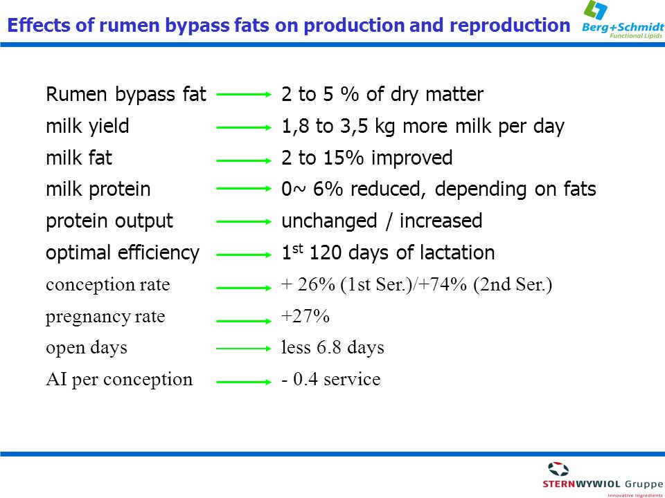Rumen bypass fat 2 to 5 % of dry matter
