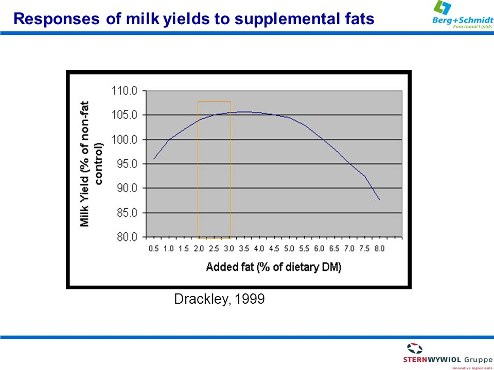 Responses of milk yields to supplemental fats