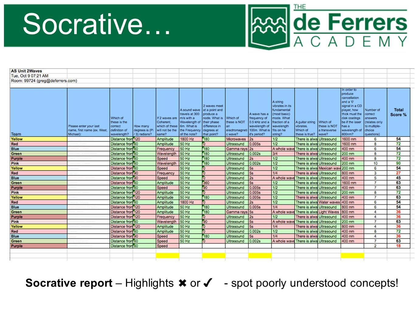 Socrative… Socrative report – Highlights ✖ or ✔ - spot poorly understood concepts!