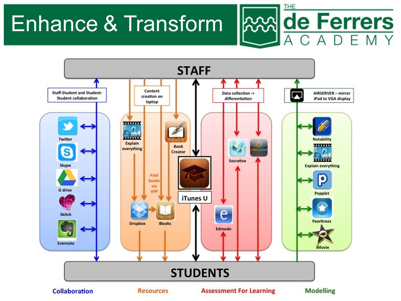 Enhance & Transform