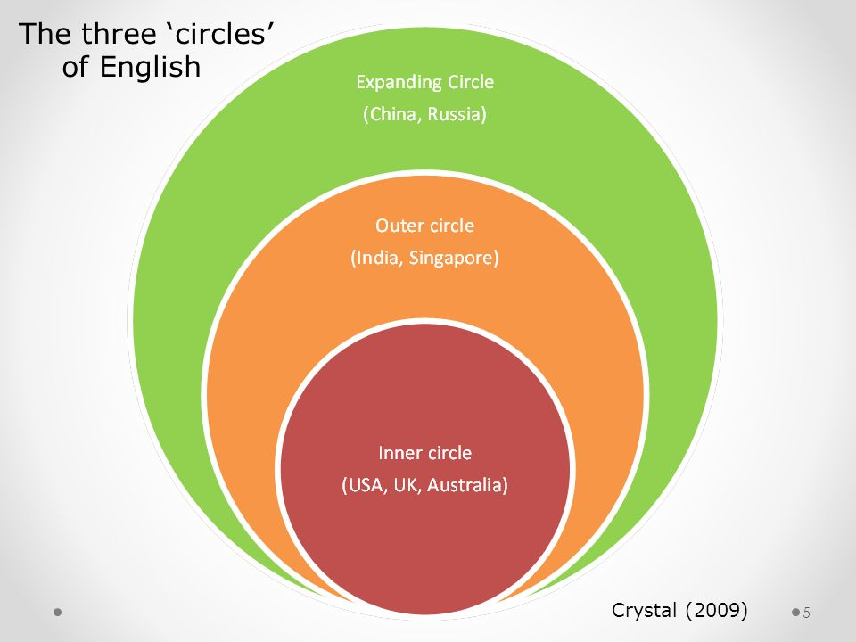 The three 'circles' of English