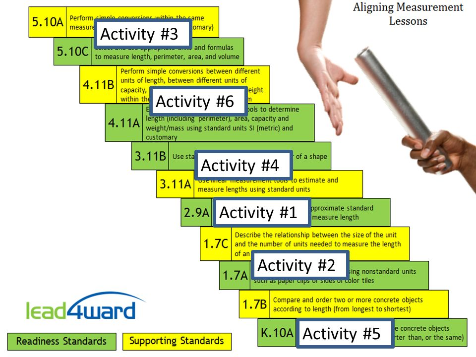 Activity #3 Activity #6 Activity #4 Activity #1 Activity #2