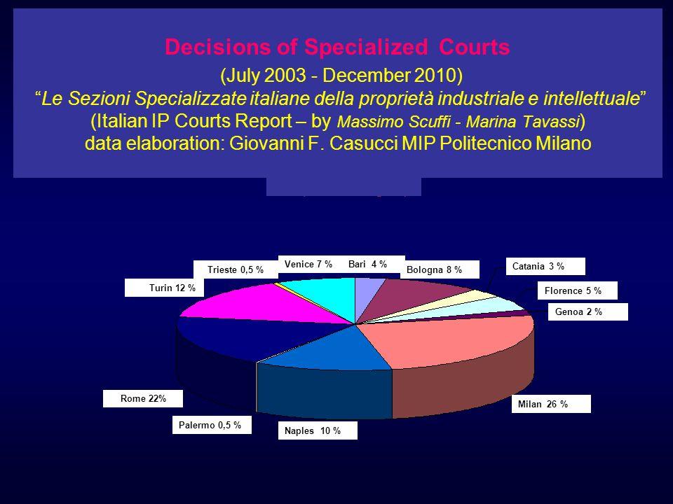 Decisions of Specialized Courts (July 2003 - December 2010) Le Sezioni Specializzate italiane della proprietà industriale e intellettuale (Italian IP Courts Report – by Massimo Scuffi - Marina Tavassi) data elaboration: Giovanni F. Casucci MIP Politecnico Milano