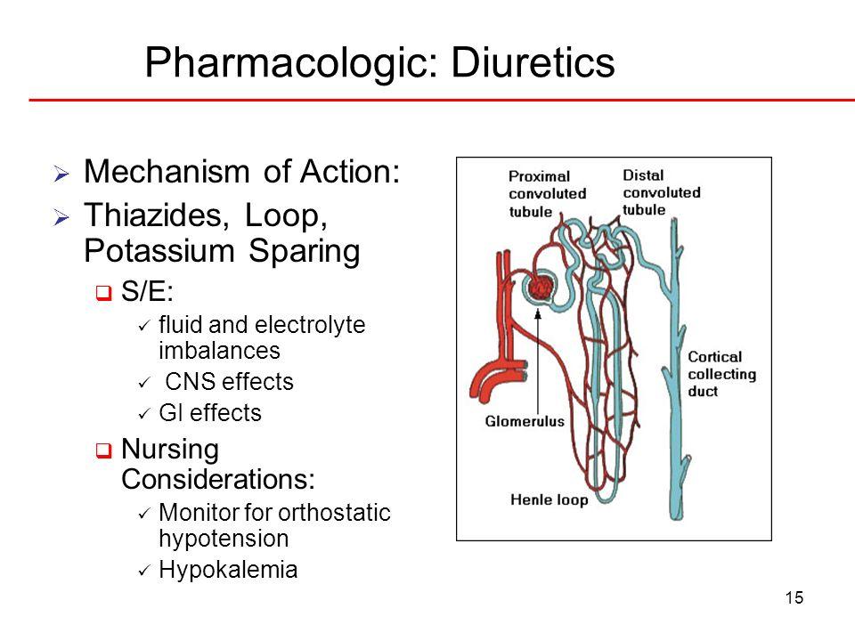 Pharmacologic: Diuretics