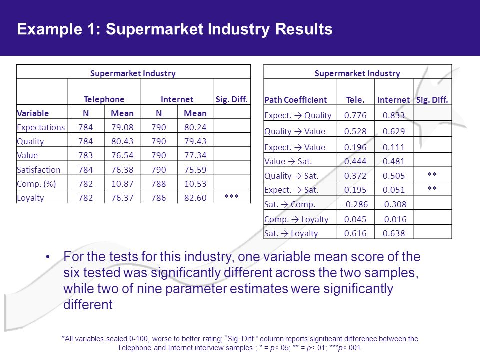 Example 1: Supermarket Industry Results