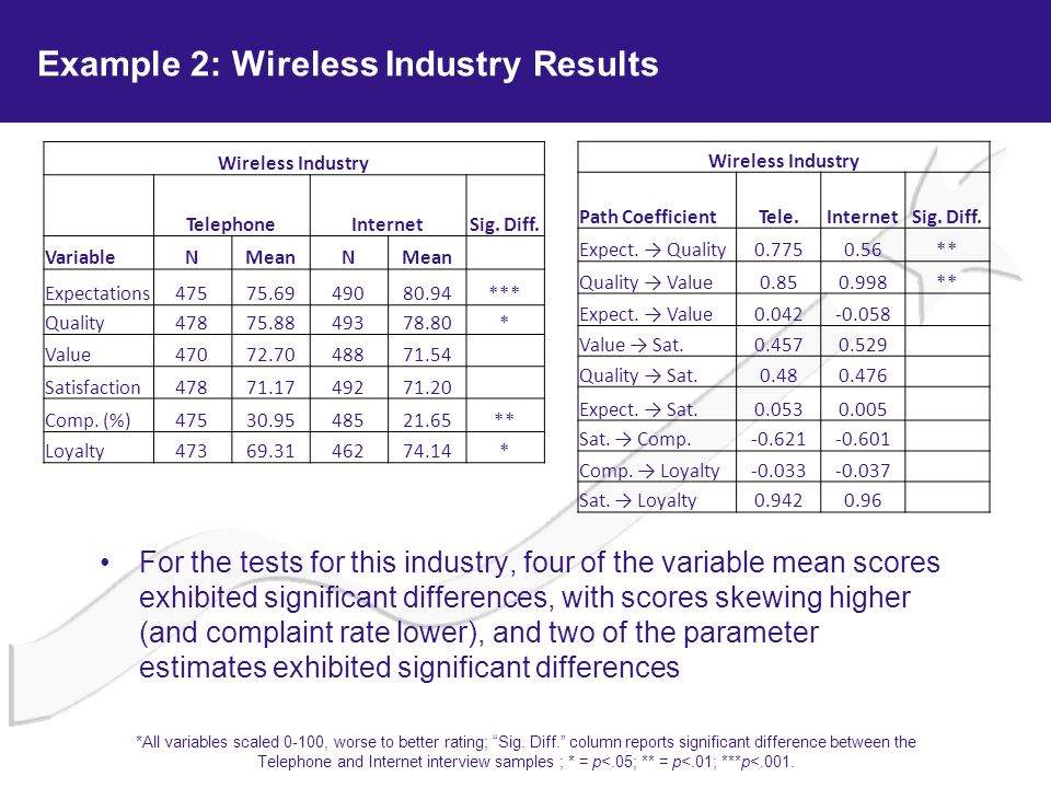 Example 2: Wireless Industry Results