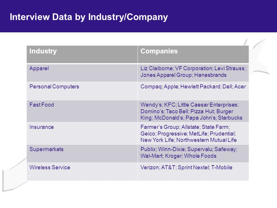 Interview Data by Industry/Company