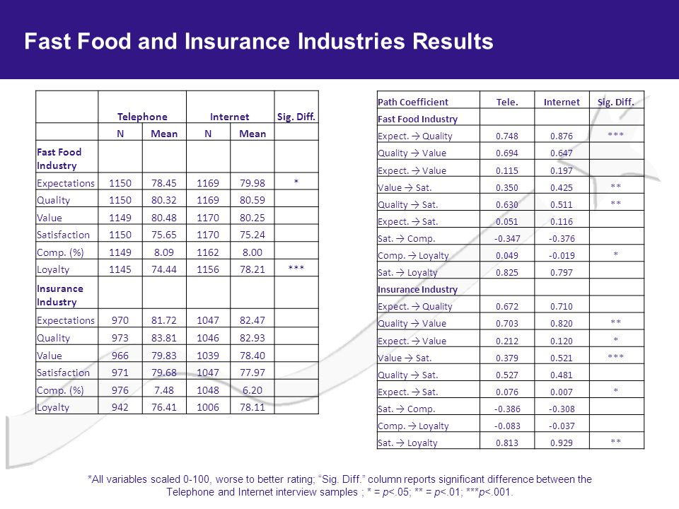 Fast Food and Insurance Industries Results
