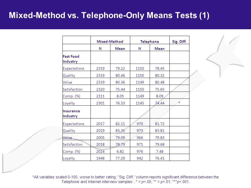 Mixed-Method vs. Telephone-Only Means Tests (1)