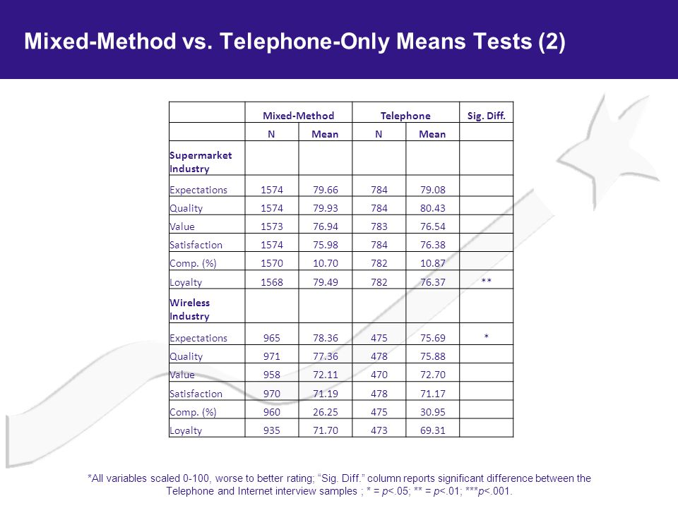 Mixed-Method vs. Telephone-Only Means Tests (2)