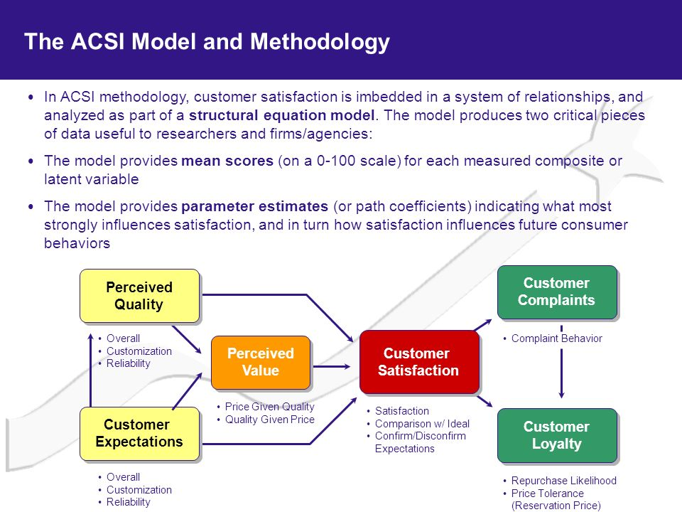 The ACSI Model and Methodology