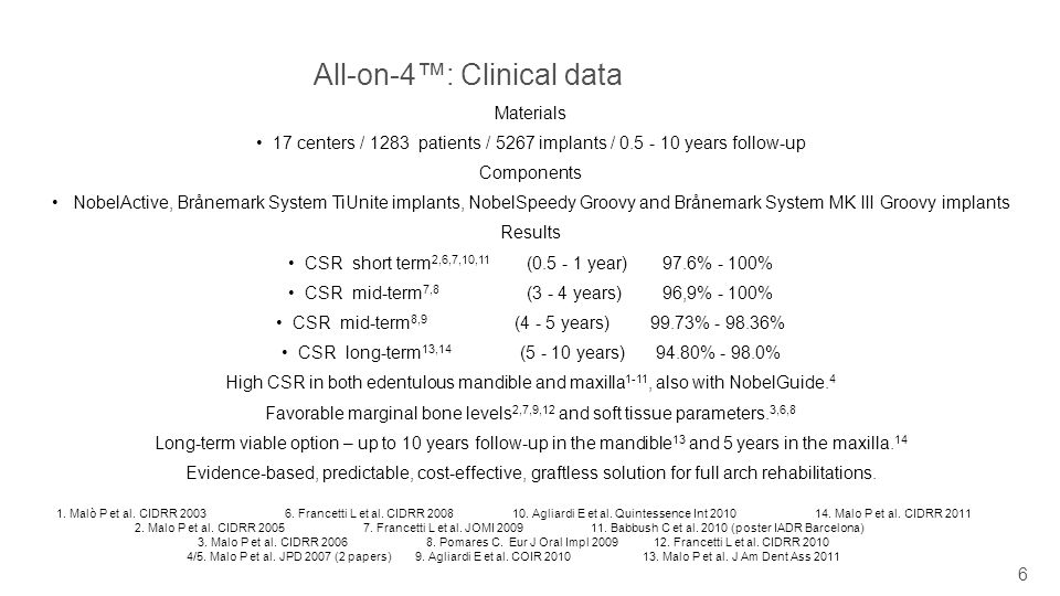 All-on-4™: Clinical data
