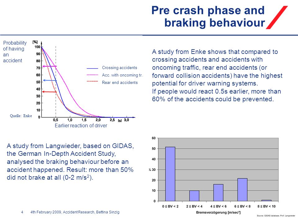 Pre crash phase and braking behaviour