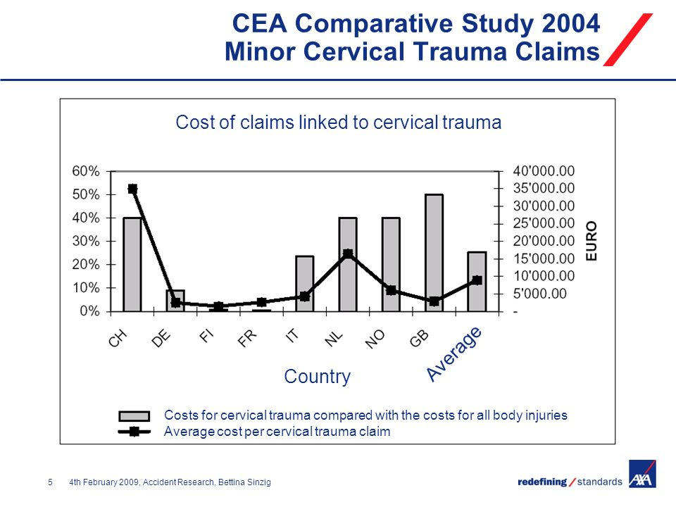 CEA Comparative Study 2004 Minor Cervical Trauma Claims