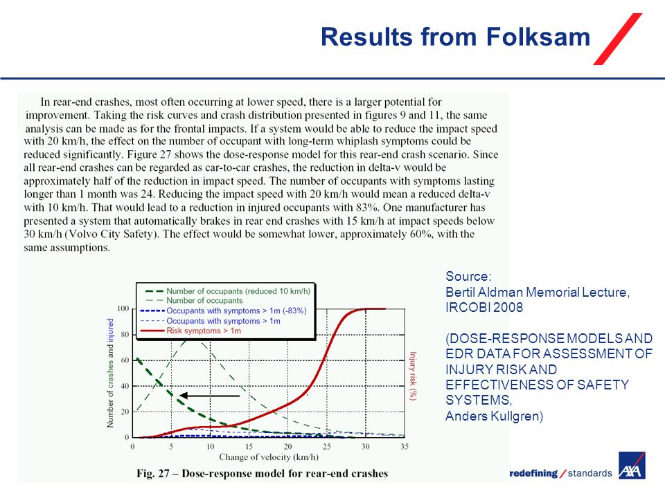 Results from Folksam Source: Bertil Aldman Memorial Lecture, IRCOBI (DOSE-RESPONSE MODELS AND EDR DATA FOR ASSESSMENT OF.